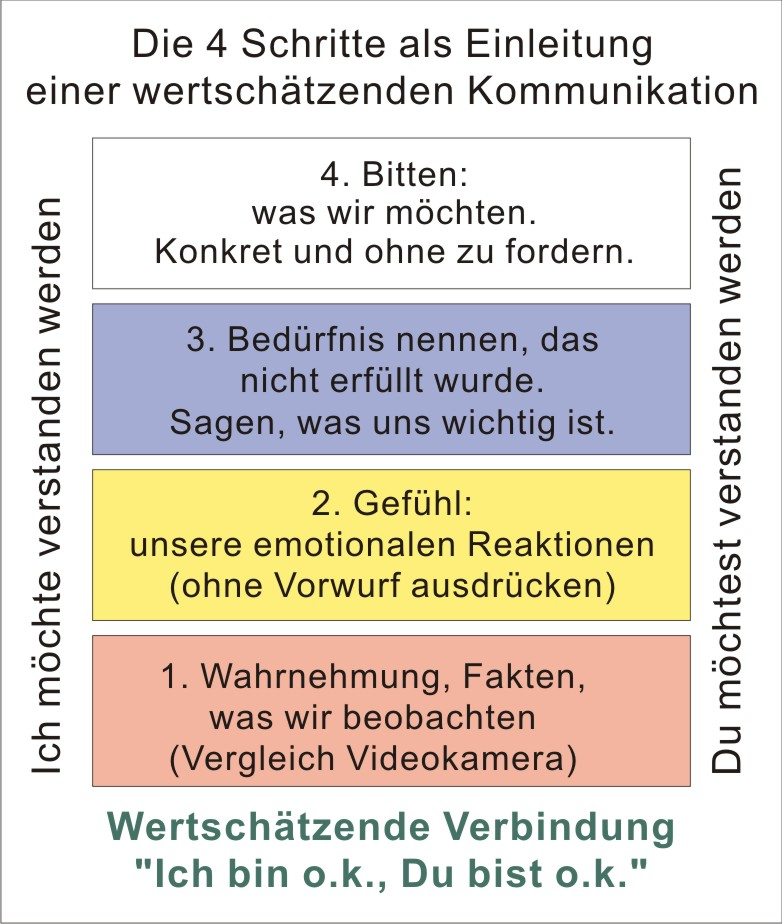 gewaltfreie kommunikation gfk - Kommunikationsmodelle Beispiele